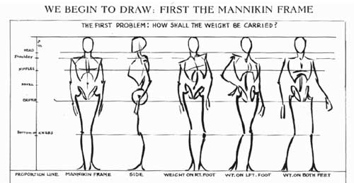 Mannekin figure drawings by Andrew Loomis
