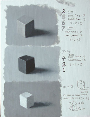 cubes in three different values